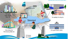 Chủ thể của hoạt động thương mại điện tử