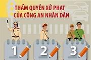 Thẩm quyền xử phạt hành chính của Công an nhân dân